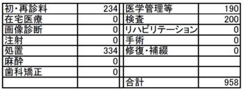 【保険点数明細】 2016.08.01.PNG